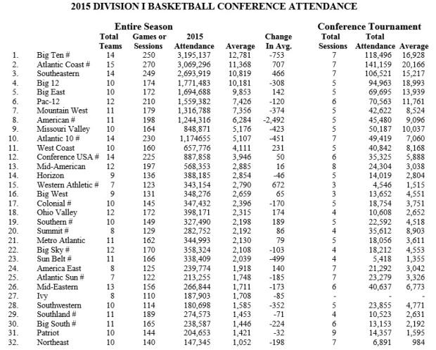2014-15 NCAA Conf Tourney Attendance